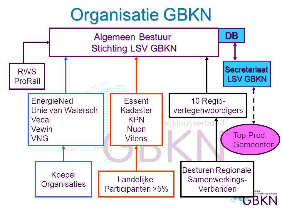 Organisatie GBKN Algemeen Bestuur DB Stichting LSV GBKN Secretariaat