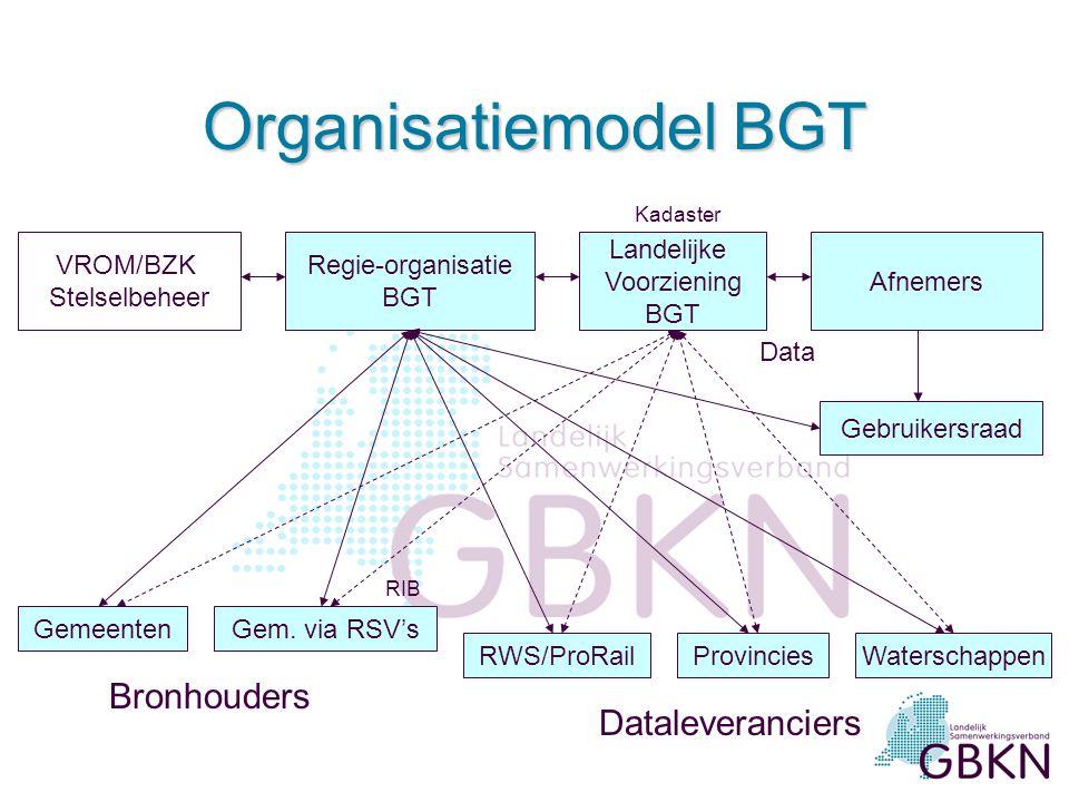 Organisatiemodel BGT Bronhouders Dataleveranciers VROM/BZK