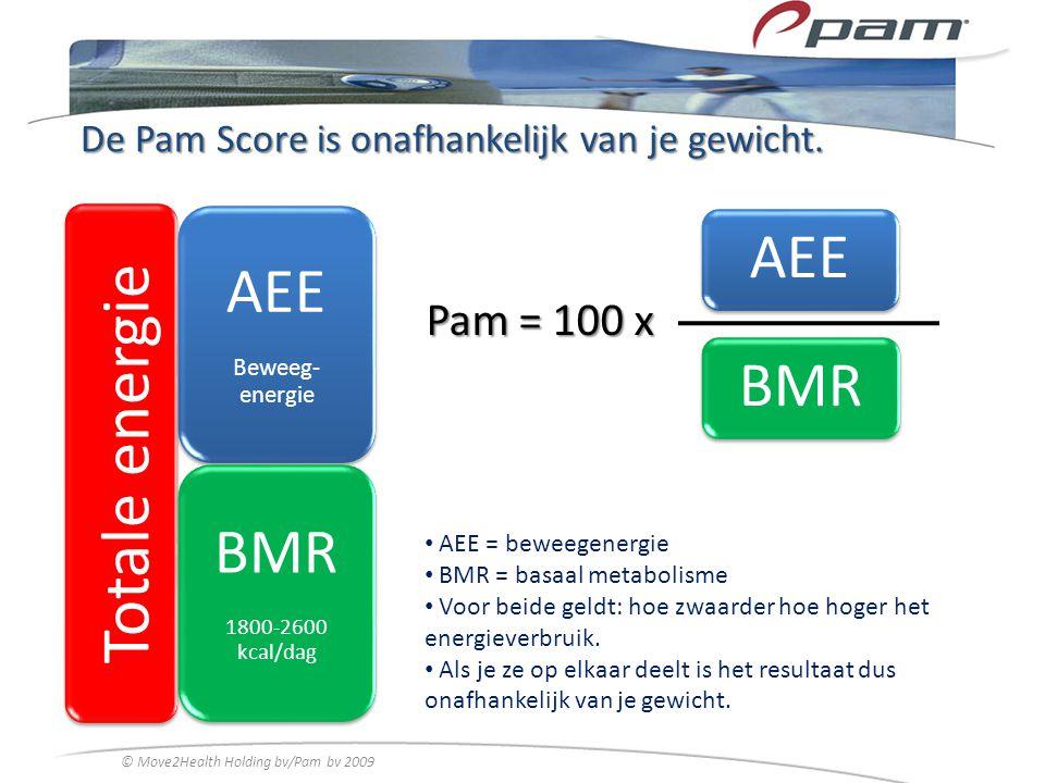 De Pam Score is onafhankelijk van je gewicht.