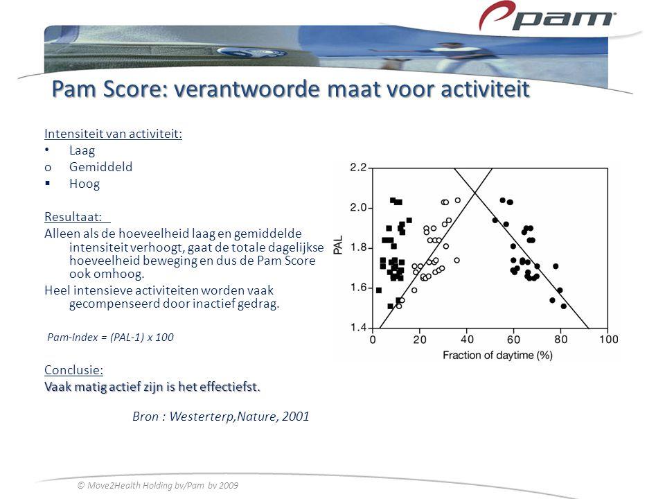 Pam Score: verantwoorde maat voor activiteit