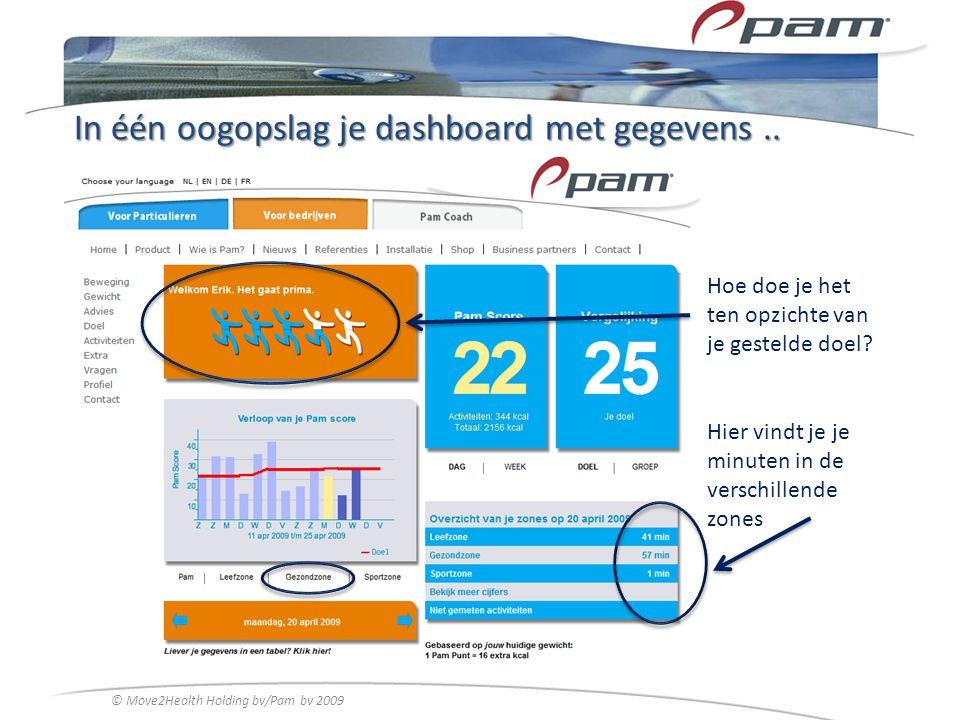 In één oogopslag je dashboard met gegevens ..