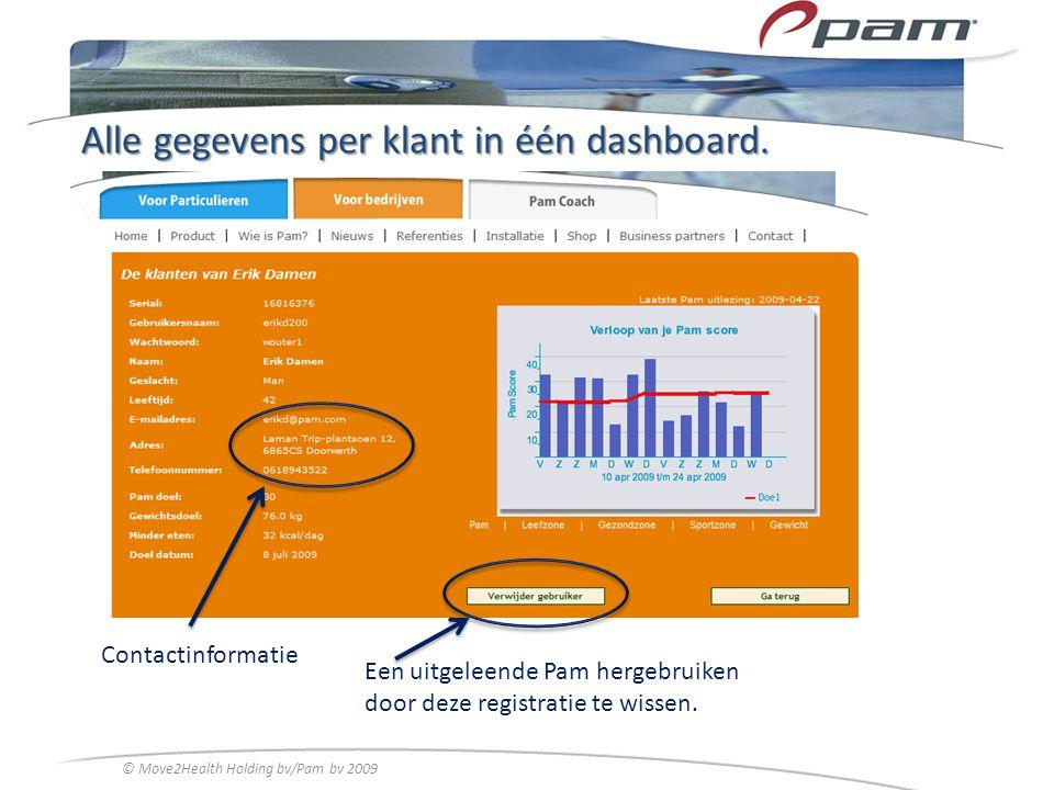Alle gegevens per klant in één dashboard.