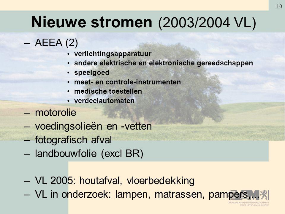 Nieuwe stromen (2003/2004 VL) AEEA (2) motorolie