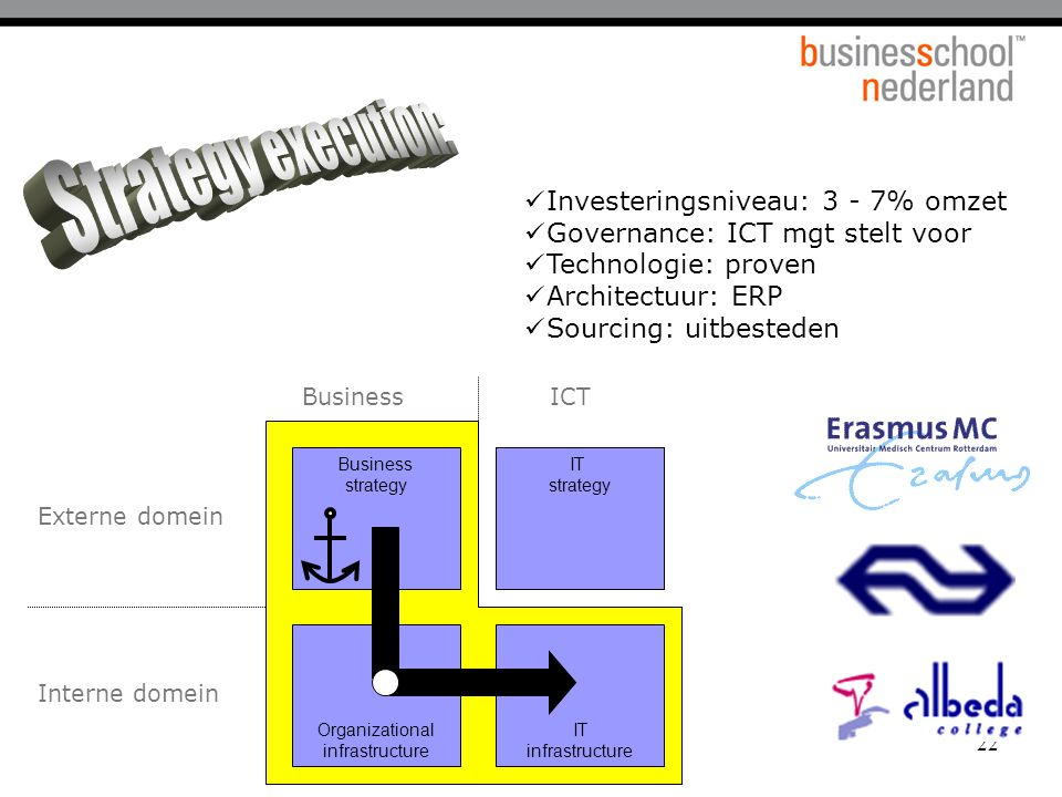 BSN Informatiemanagement