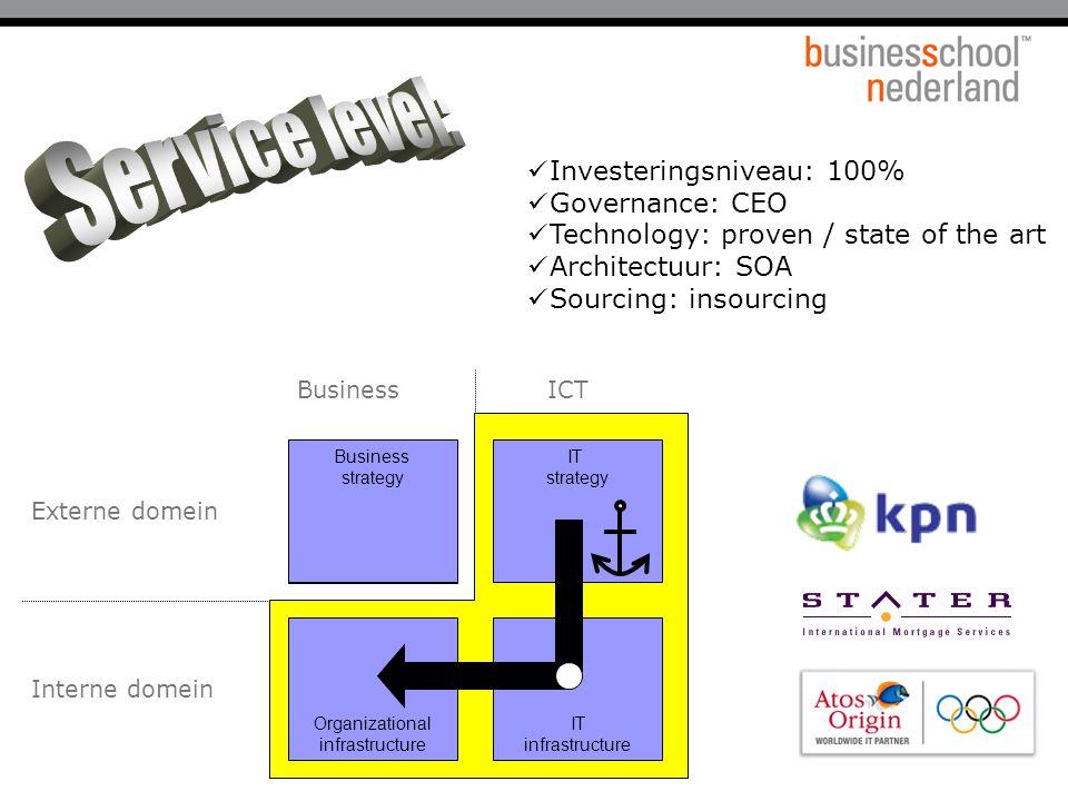 Service level: Investeringsniveau: 100% Governance: CEO
