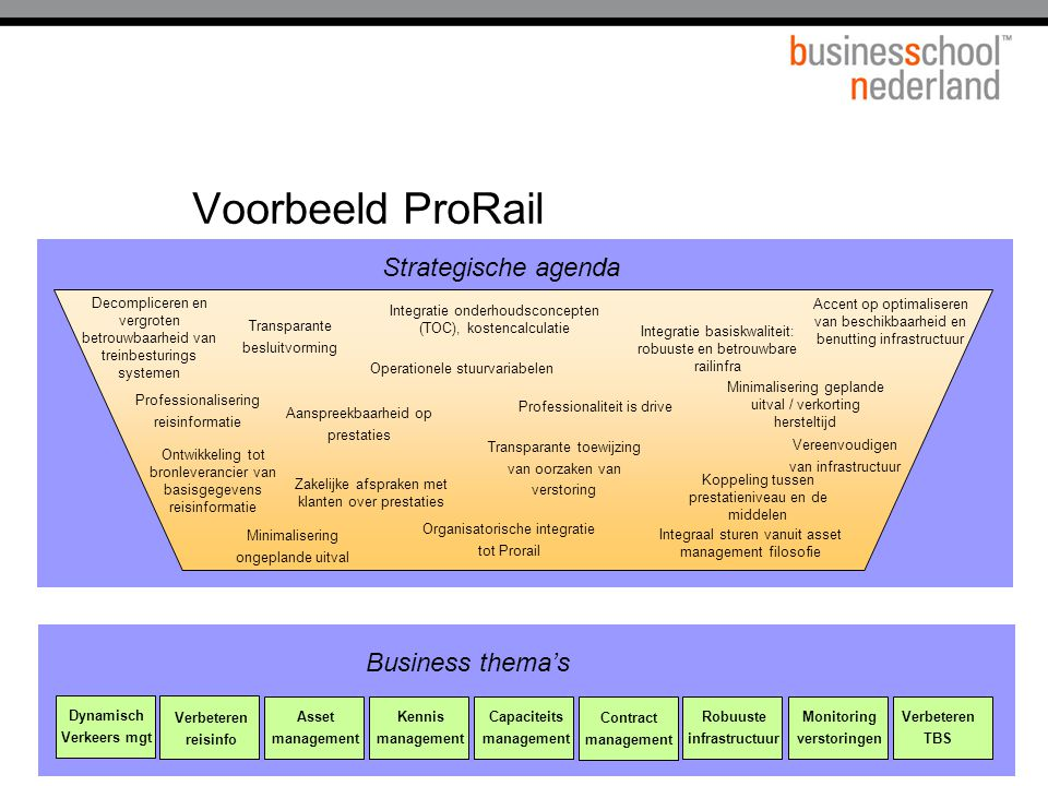 Voorbeeld ProRail Strategische agenda Business thema's