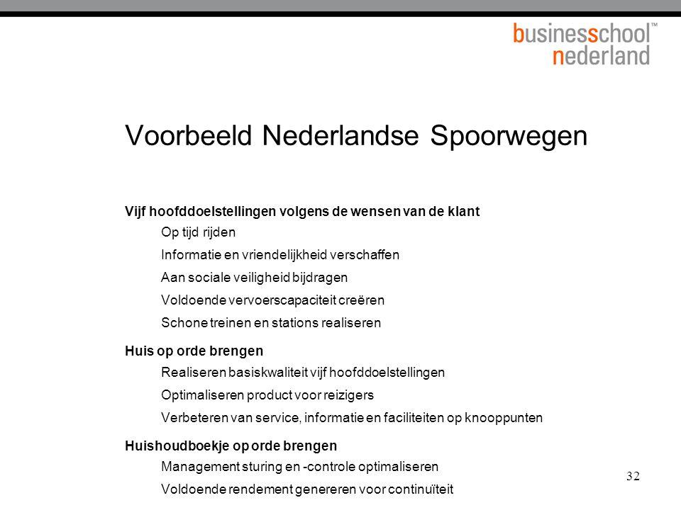 Voorbeeld Nederlandse Spoorwegen