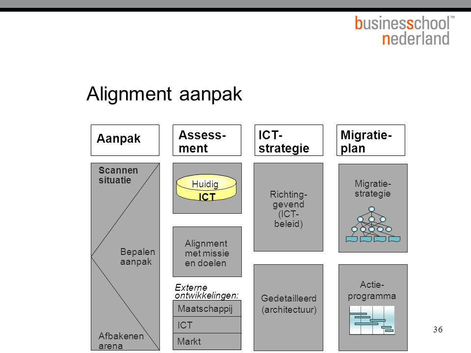 Alignment aanpak Assess-ment ICT- strategie Migratie- plan Aanpak