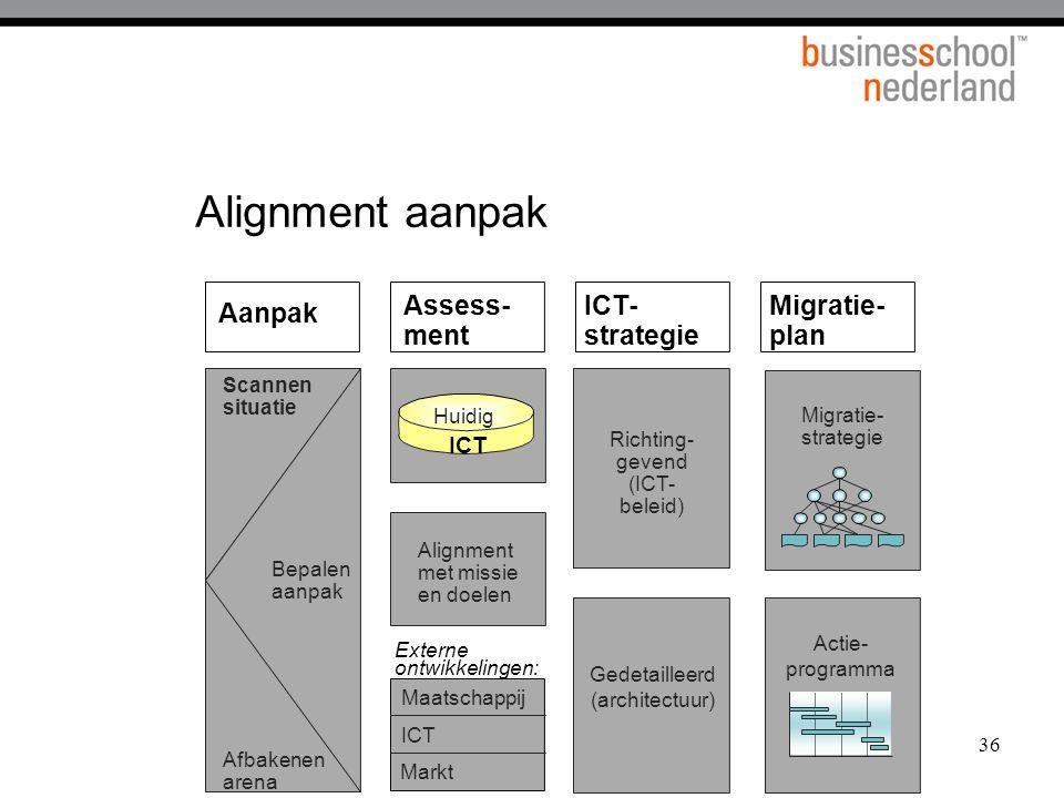 Alignment aanpak Assess-ment ICT- strategie Migratie- plan Aanpak