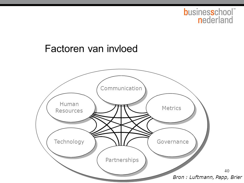 Factoren van invloed Communication Human Resources Metrics Technology