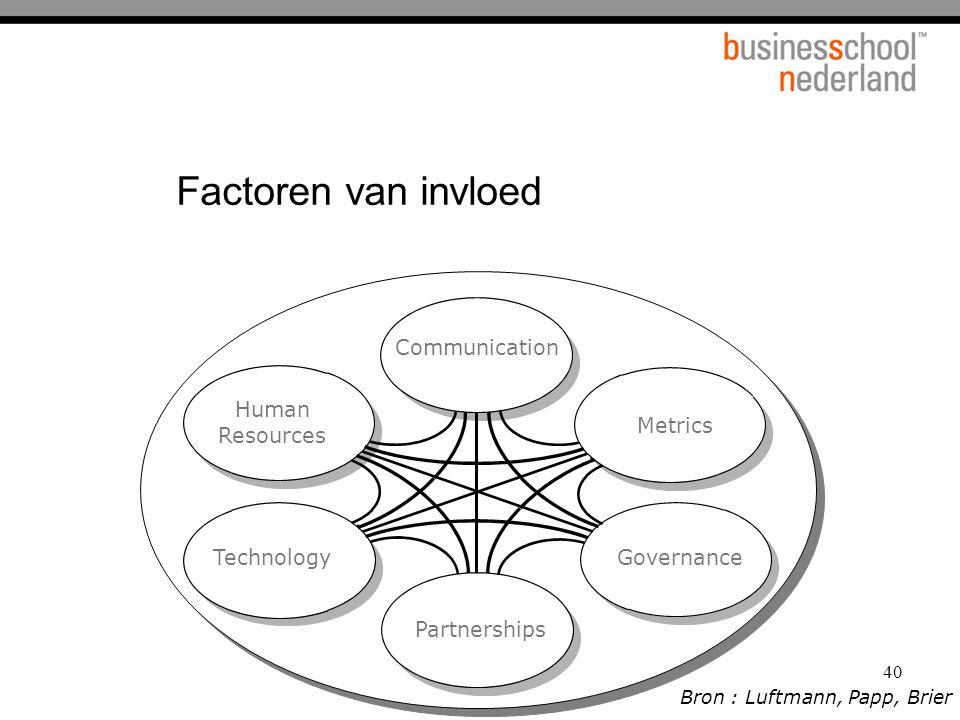 Factoren van invloed Communication Human Resources Metrics Technology