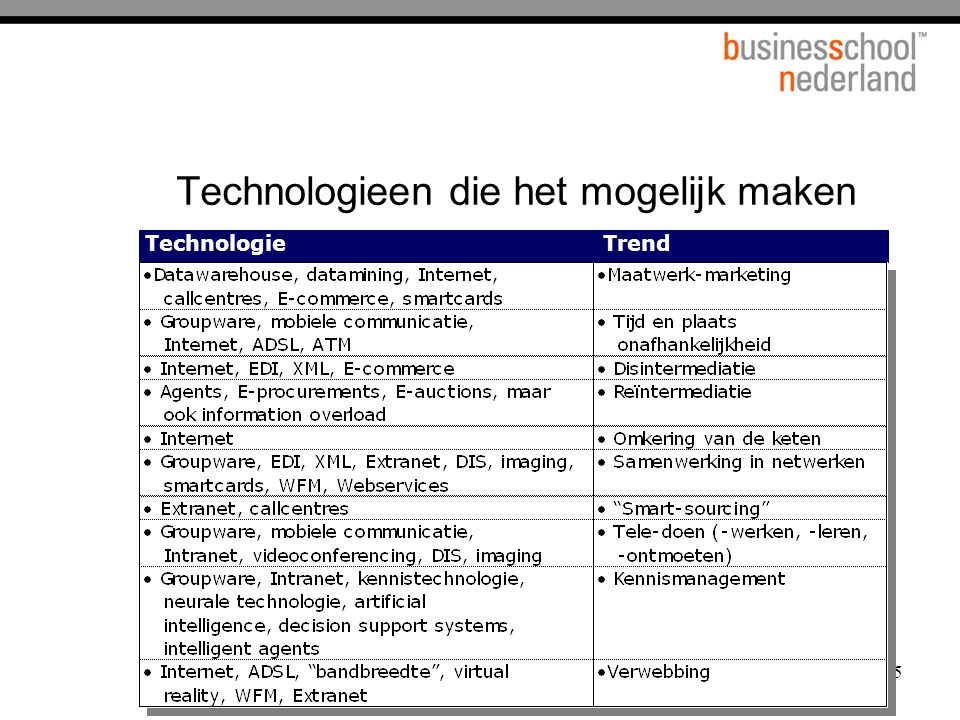 Technologieen die het mogelijk maken