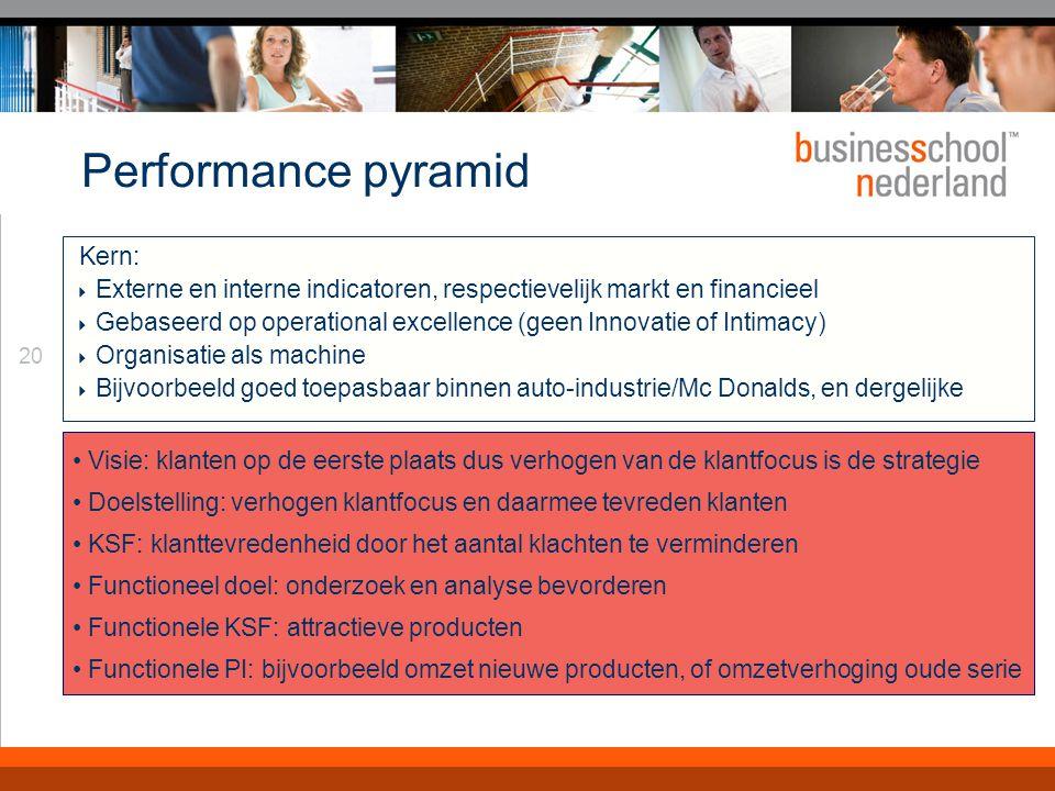 Performance Pyramid Met name geschikt voor productie-omgevingen