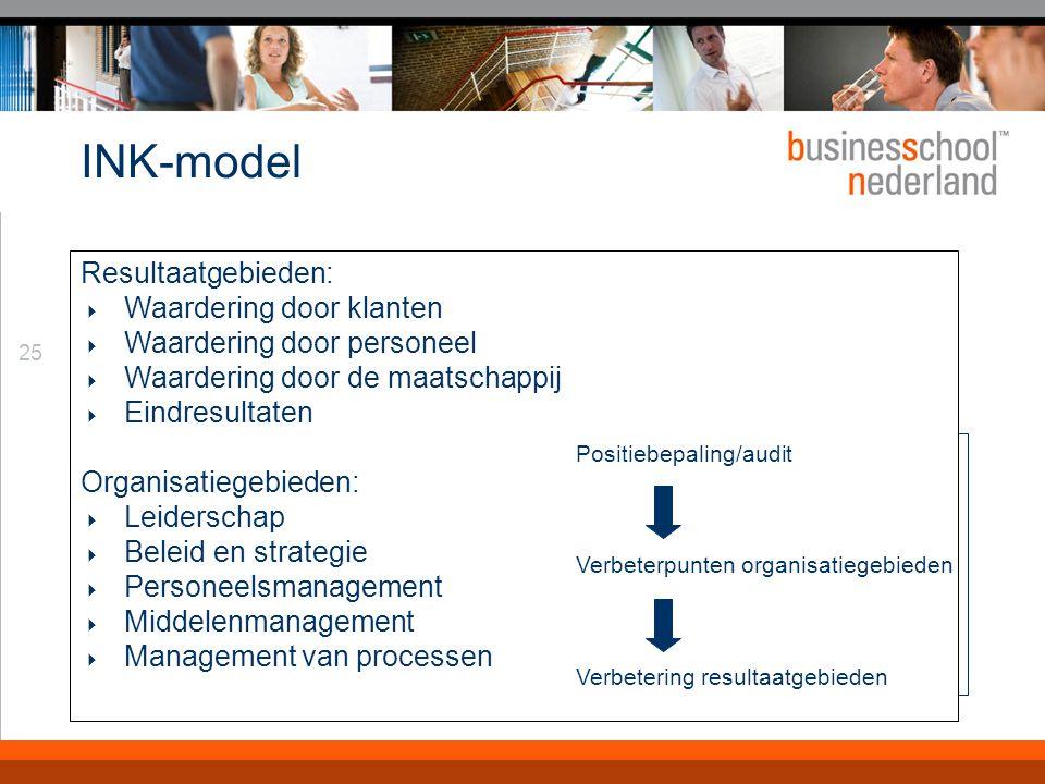 INK: leiderschap De combinatie leider en leidinggevend systeem vormen de basis. voor verbetering: Hoe de leiding meedoet aan verbetering.