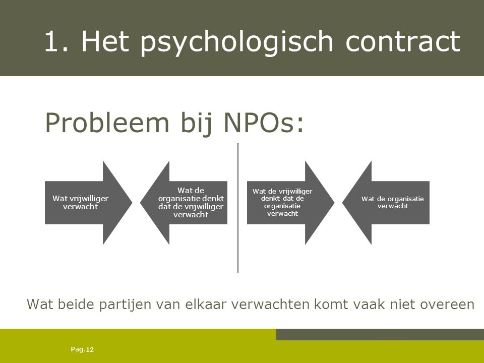 1. Het psychologisch contract