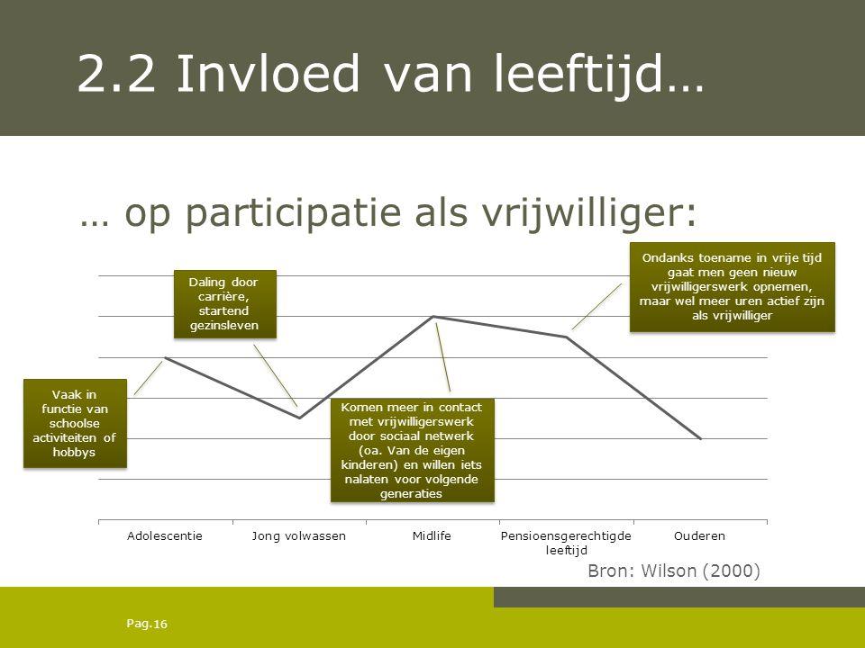 2.2 Invloed van leeftijd… … op participatie als vrijwilliger: