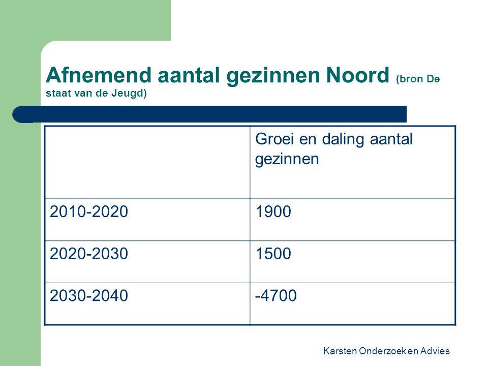 Afnemend aantal gezinnen Noord (bron De staat van de Jeugd)