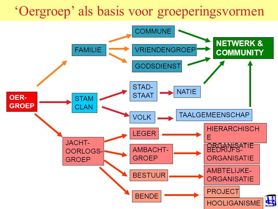 'Oergroep' als basis voor groeperingsvormen