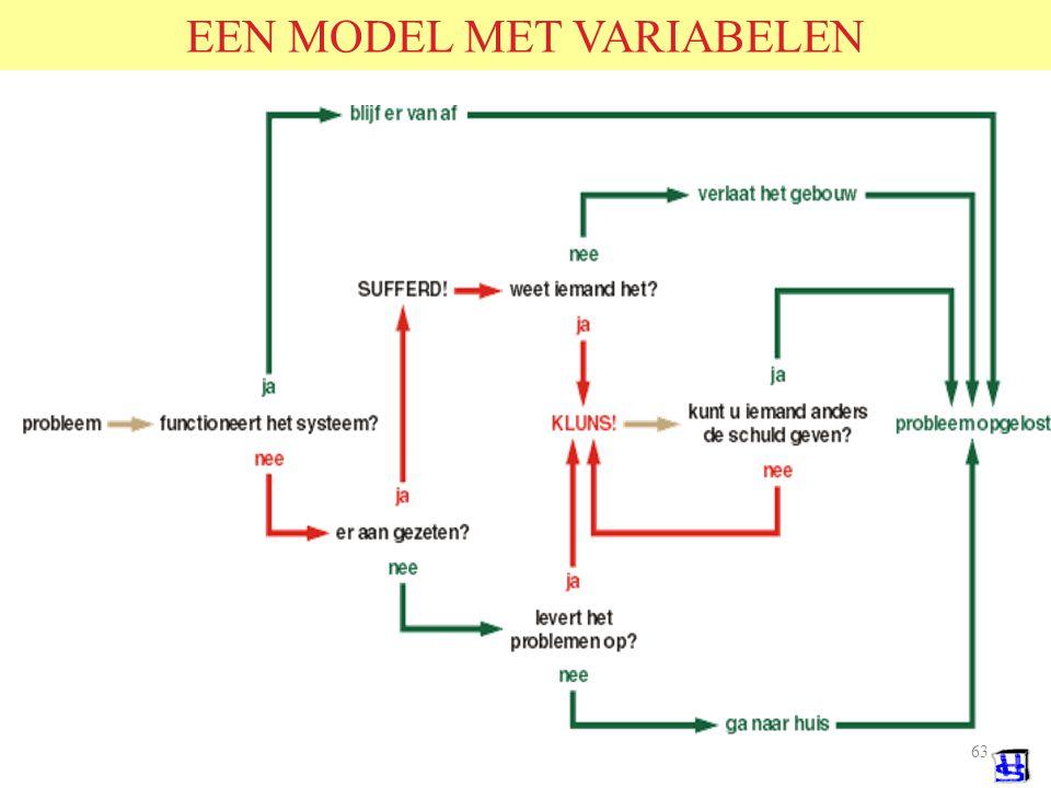EEN MODEL MET VARIABELEN