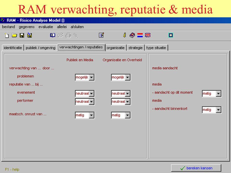 RAM verwachting, reputatie & media