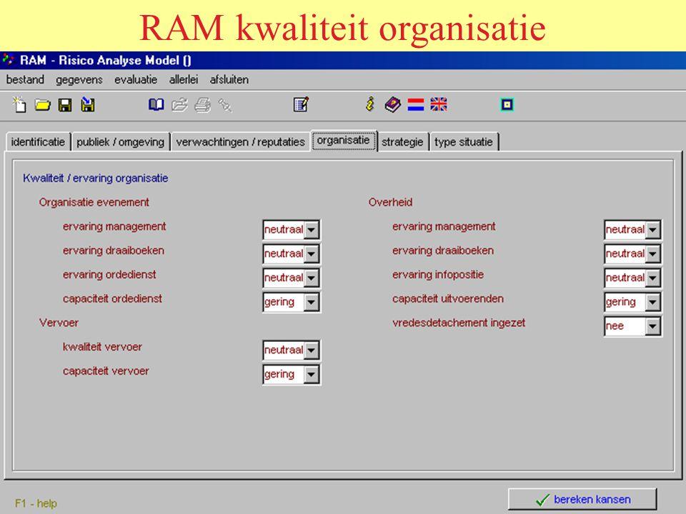 RAM kwaliteit organisatie