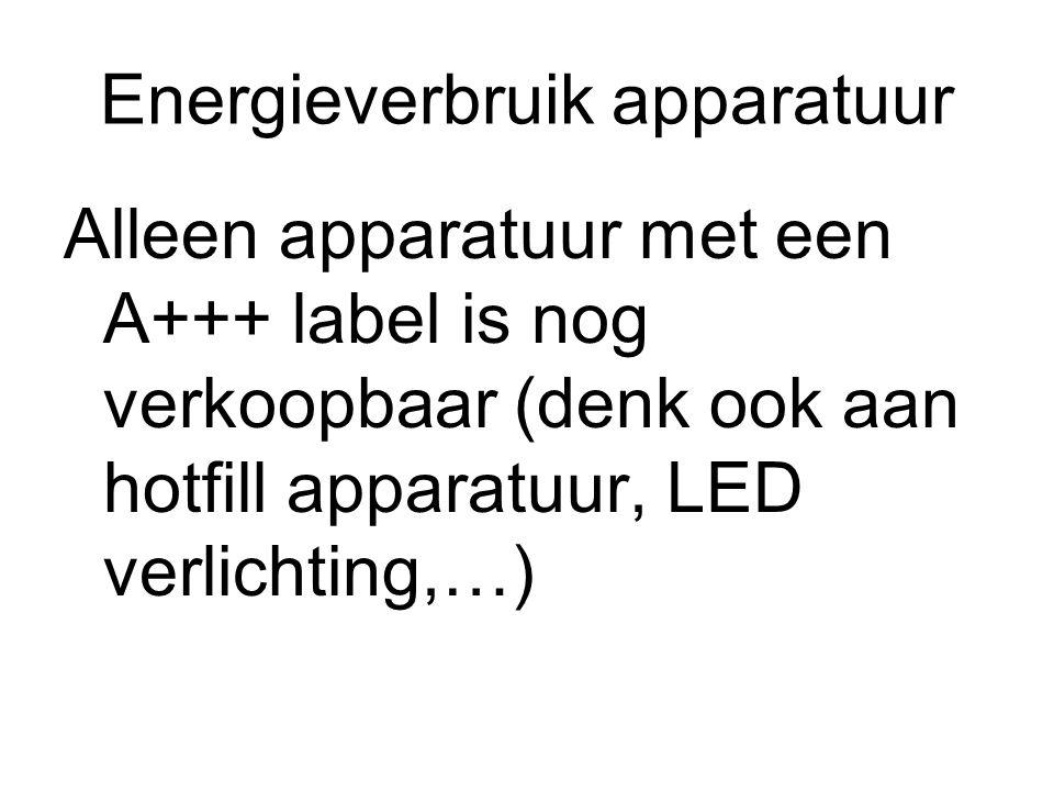 Energieverbruik apparatuur