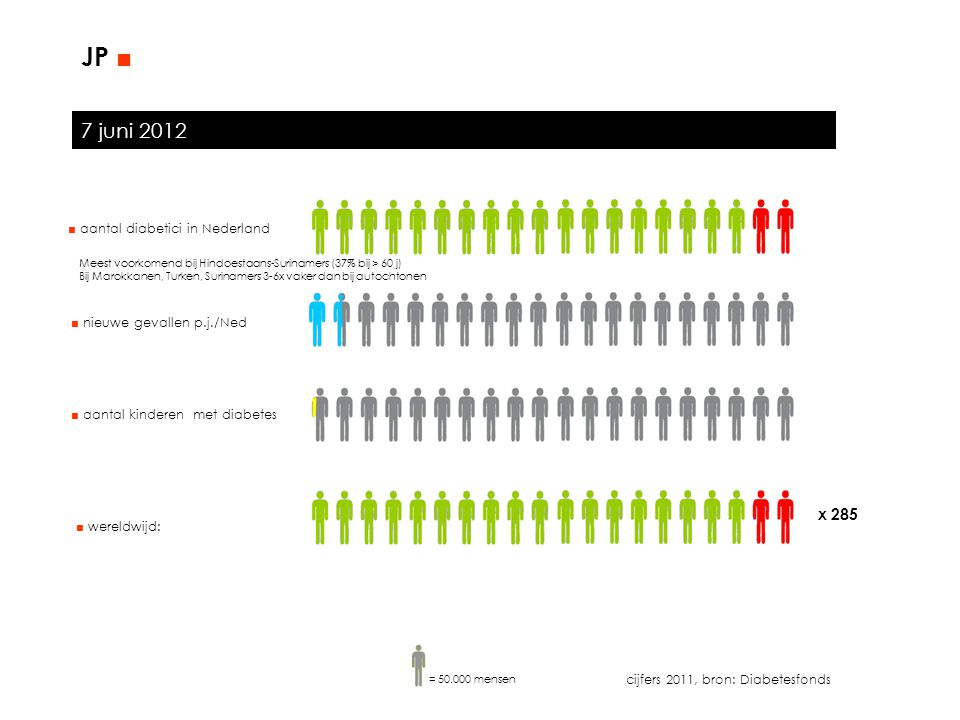 JP ■ 7 juni 2012 x 285 ■ aantal diabetici in Nederland