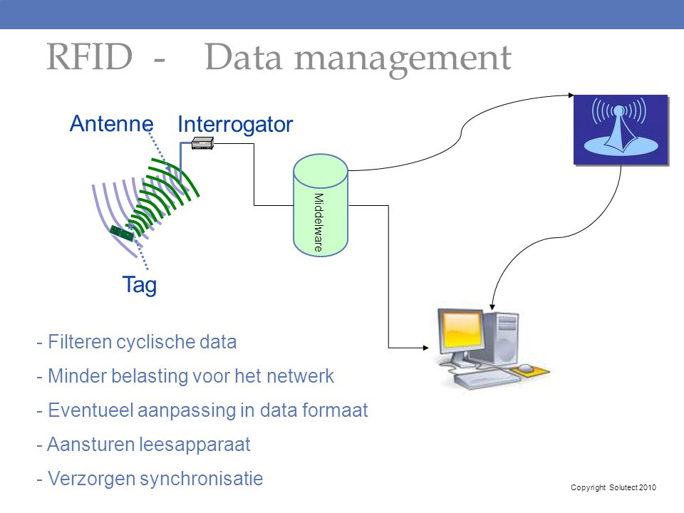 RFID - Data management Antenne Interrogator Tag