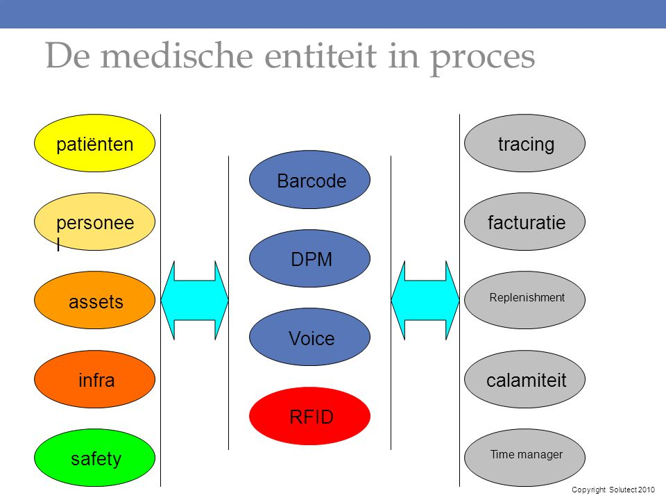 De medische entiteit in proces