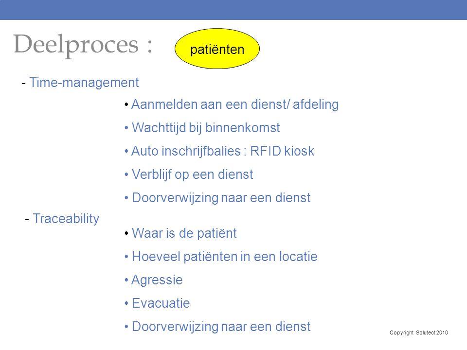 Deelproces : patiënten - Time-management