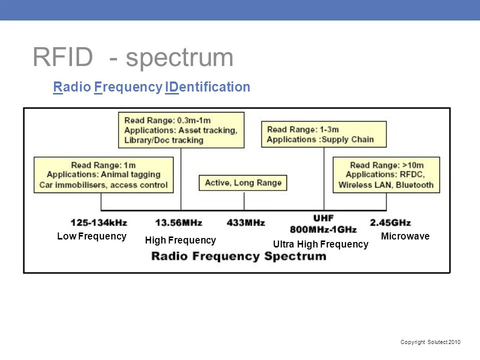 RFID - spectrum Radio Frequency IDentification Low Frequency Microwave