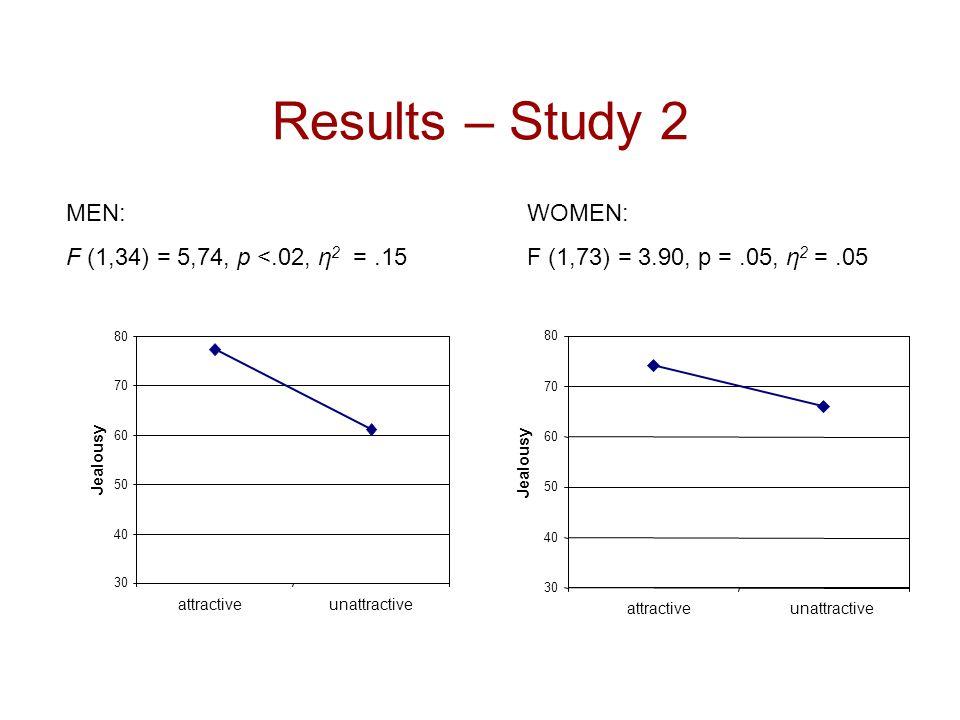 Results – Study 2 MEN: F (1,34) = 5,74, p <.02, η2 = .15 WOMEN:
