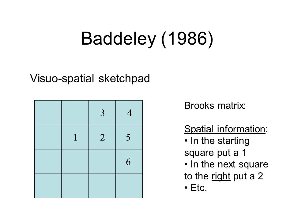Baddeley (1986) Visuo-spatial sketchpad Brooks matrix: