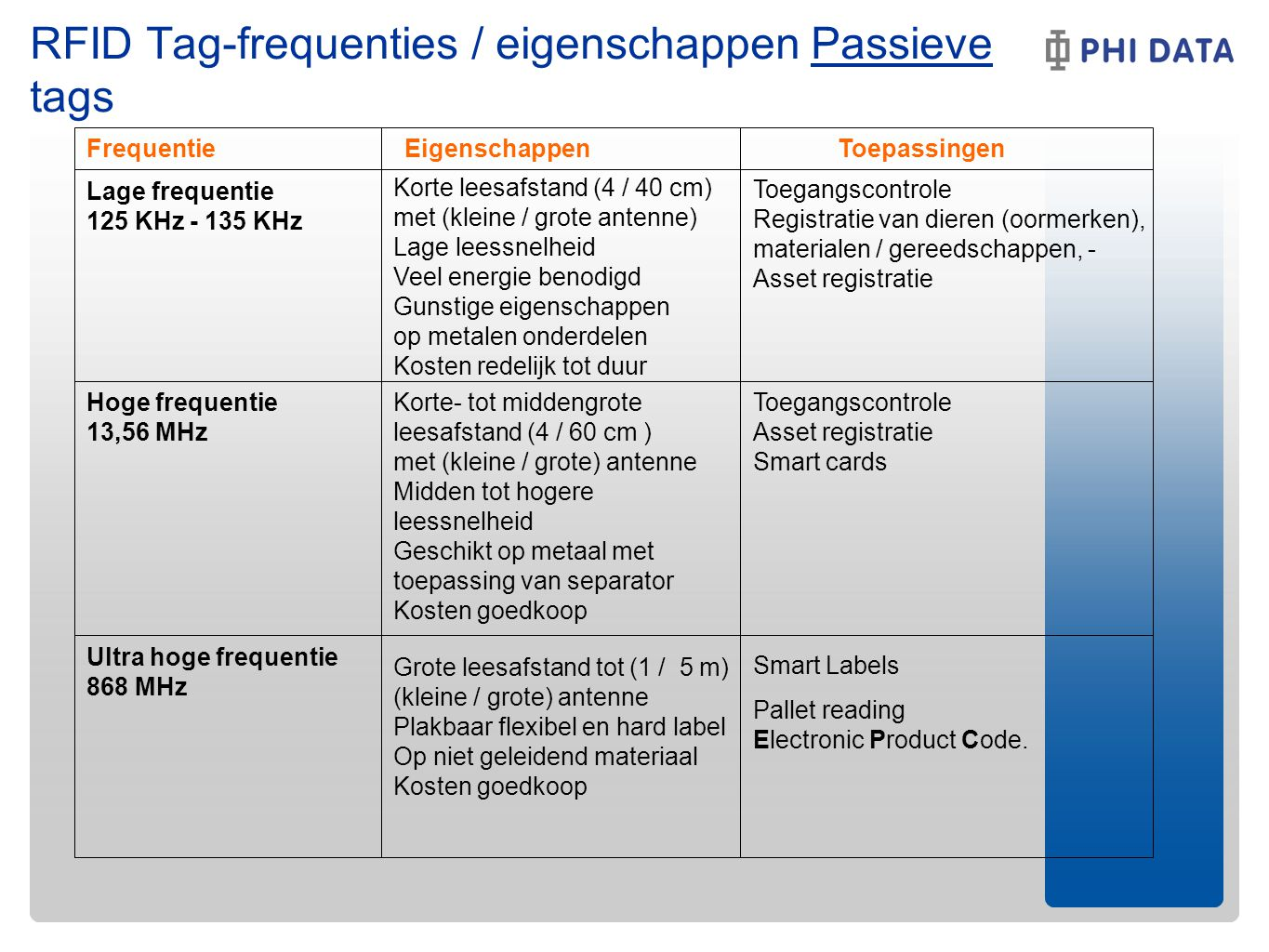 RFID Tag-frequenties / eigenschappen Passieve tags