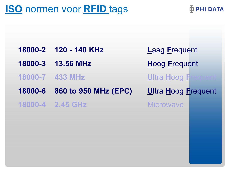 ISO normen voor RFID tags