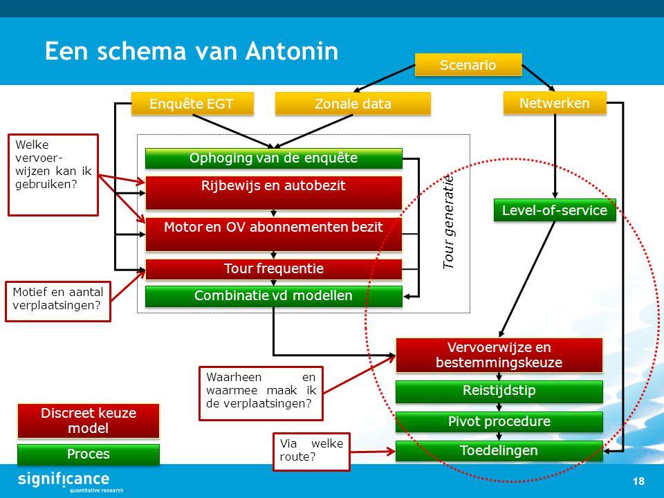 Een schema van Antonin Scenario Enquête EGT Zonale data Netwerken