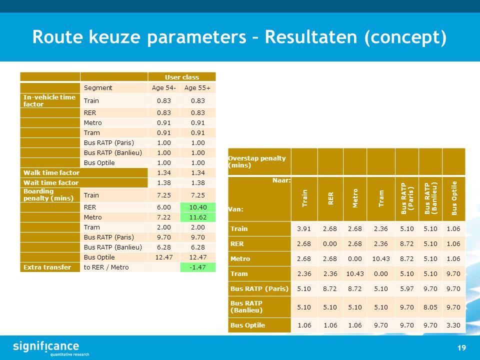 Route keuze parameters – Resultaten (concept)