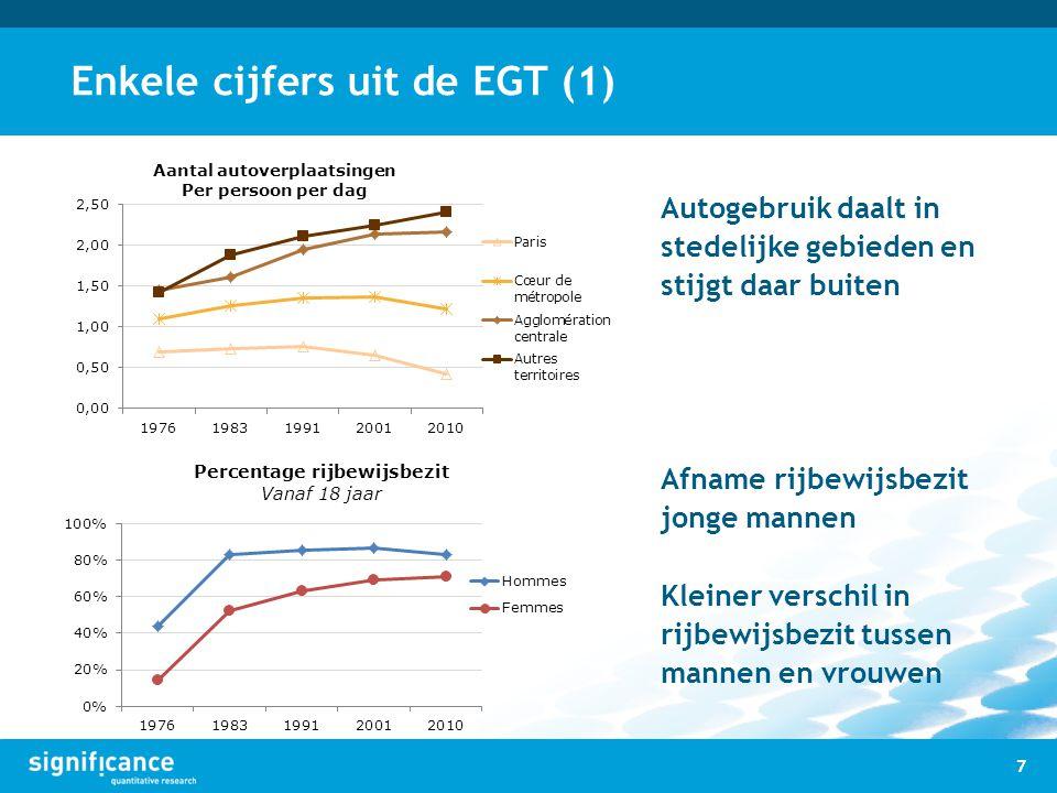 Enkele cijfers uit de EGT (1)