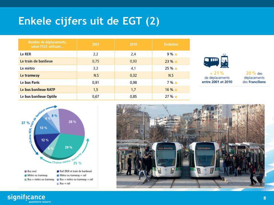 Enkele cijfers uit de EGT (2)