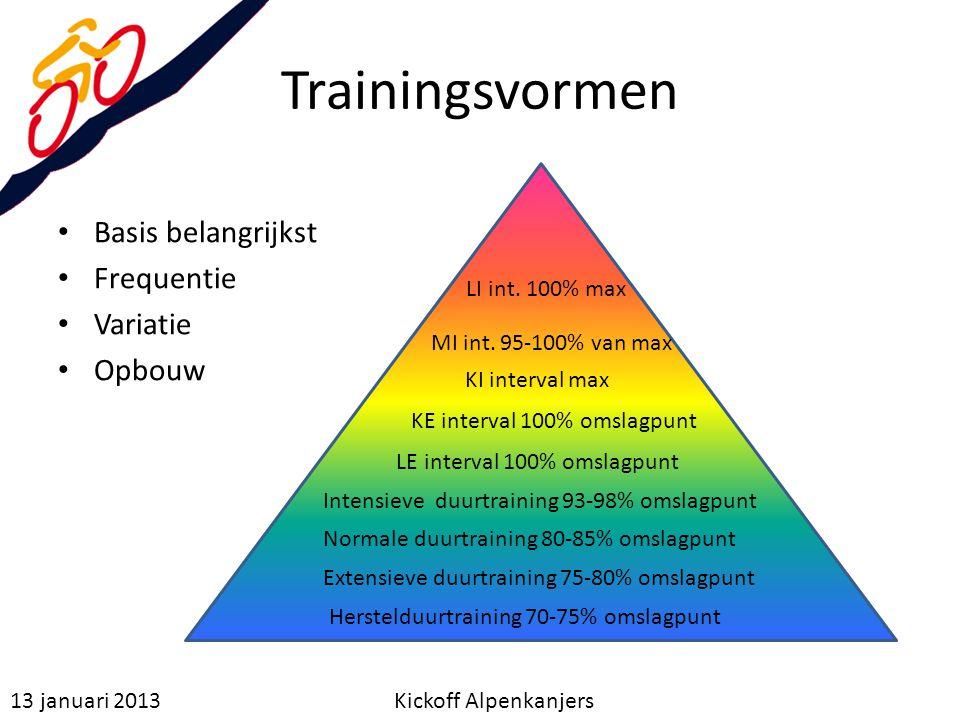 Trainingsvormen Basis belangrijkst Frequentie Variatie Opbouw