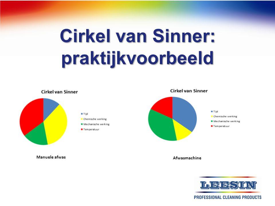Cirkel van Sinner: praktijkvoorbeeld