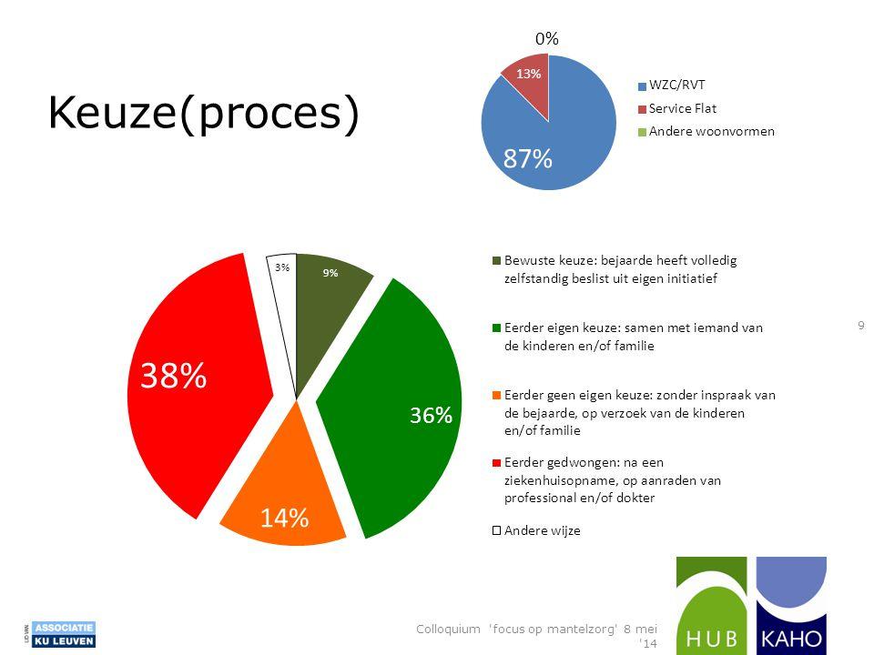Keuze(proces) Colloquium focus op mantelzorg 8 mei 14