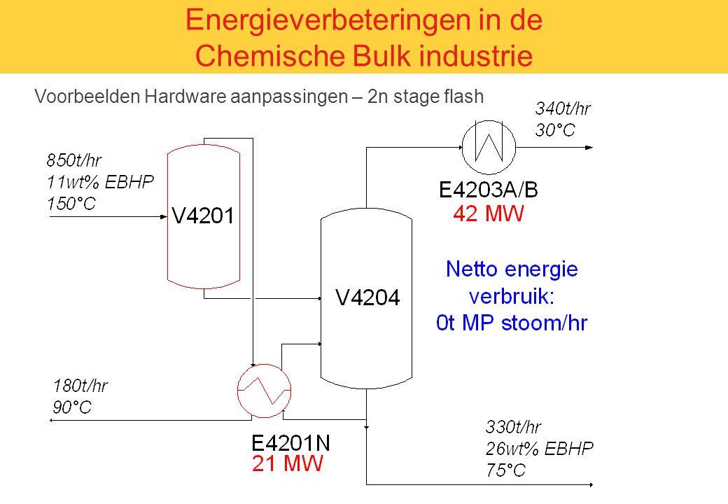 Energieverbeteringen in de Chemische Bulk industrie