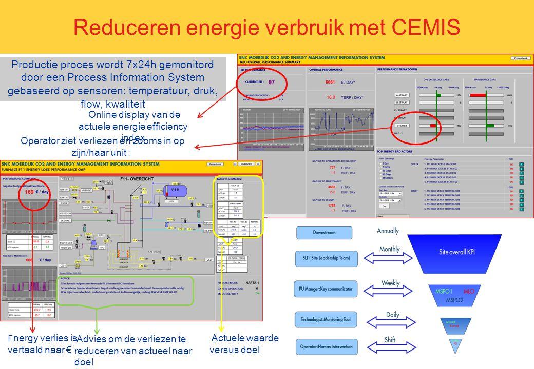 Reduceren energie verbruik met CEMIS
