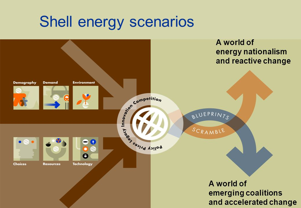 Shell energy scenarios