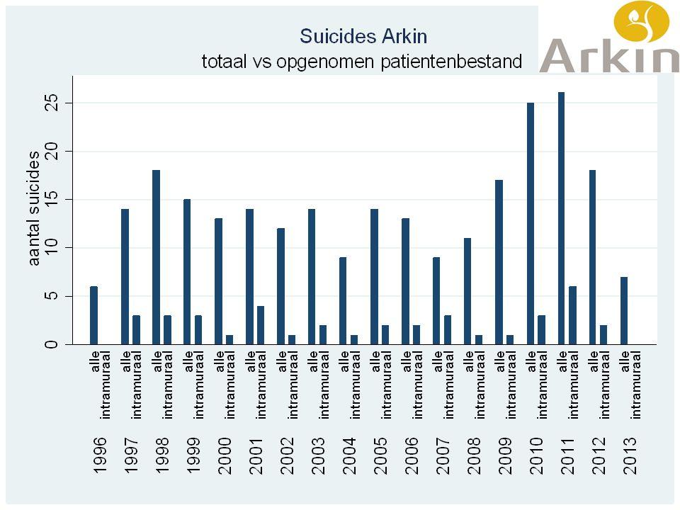 Ter vergelijking: het gemiddelde suïcidecijfer per 100