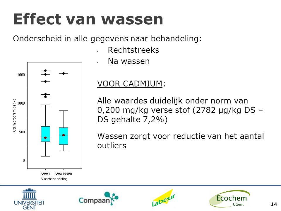 Effect van wassen Onderscheid in alle gegevens naar behandeling: