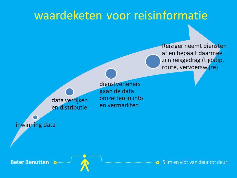 waardeketen voor reisinformatie