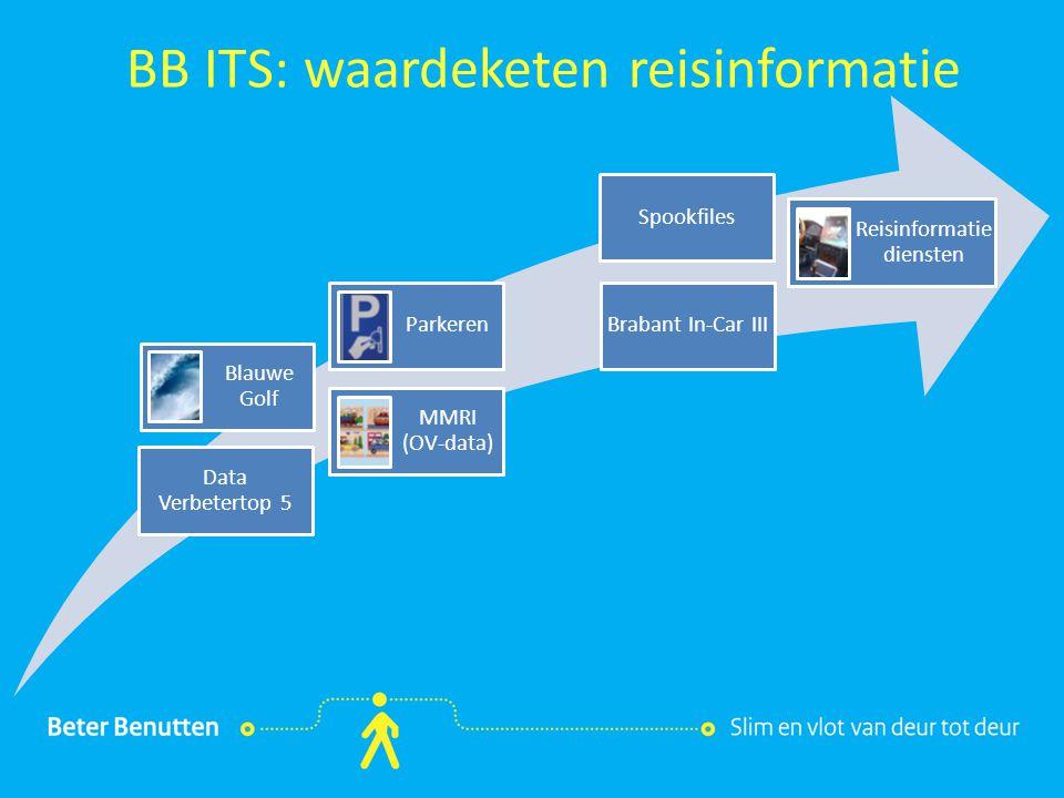BB ITS: waardeketen reisinformatie
