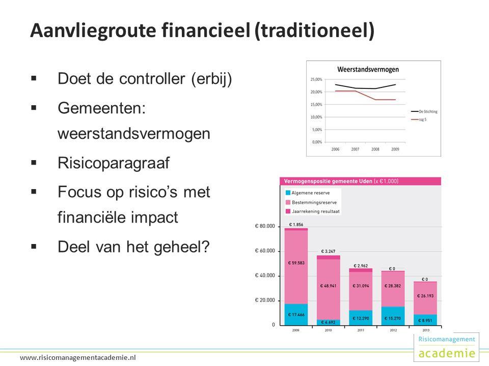 Aanvliegroute financieel (traditioneel)